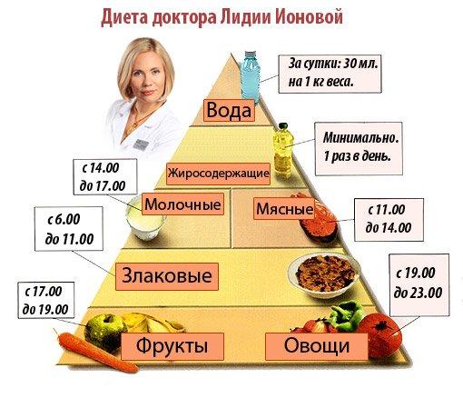 dieta-lidii-ionovoy-piramida